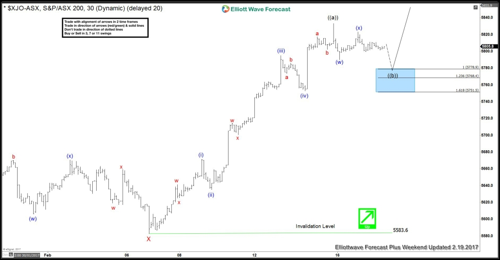 ASX Ordinary ($XJO) 5 waves from February lows