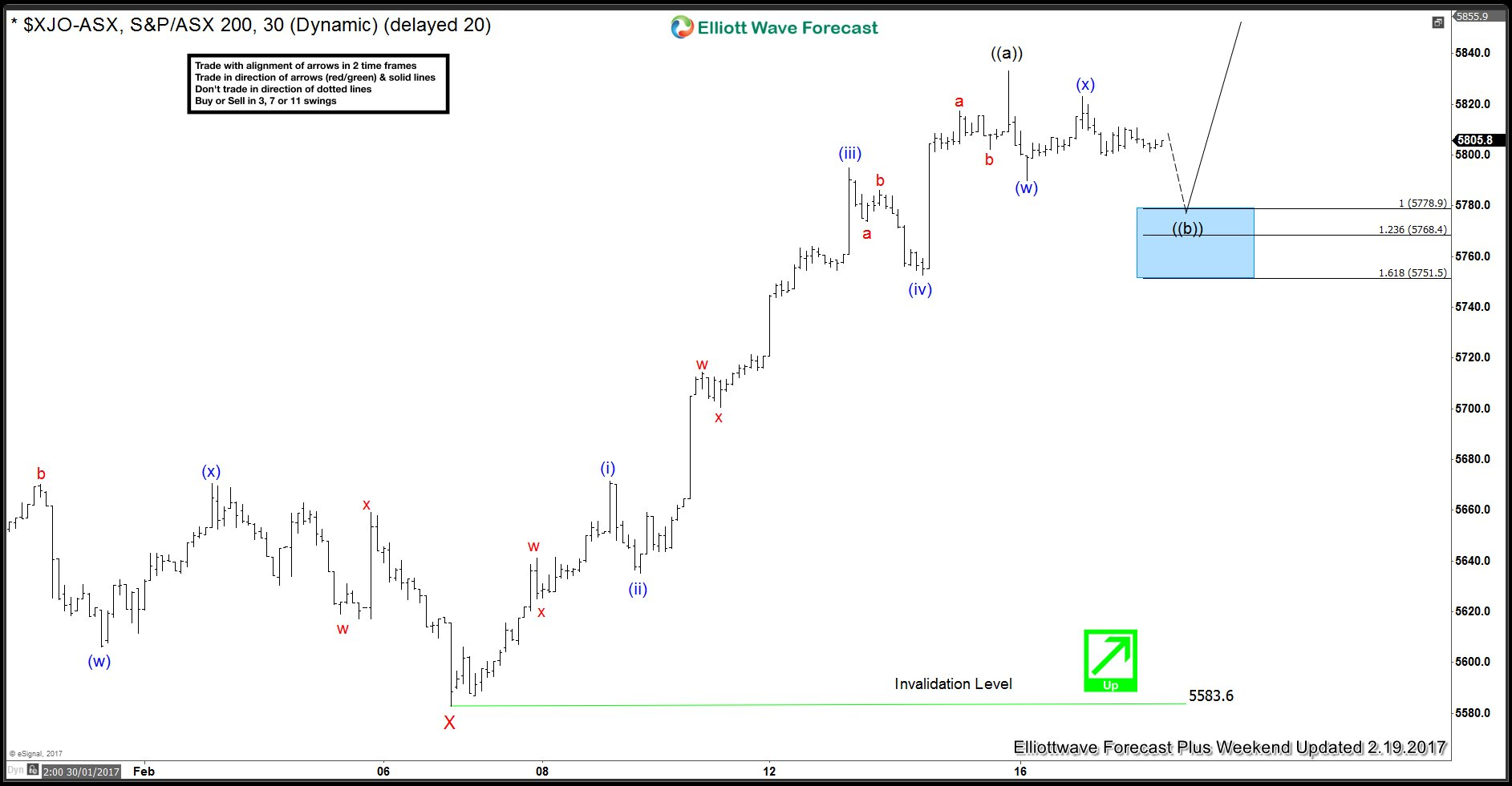 ASX ($XJO): Showing 5 waves up from 2/7