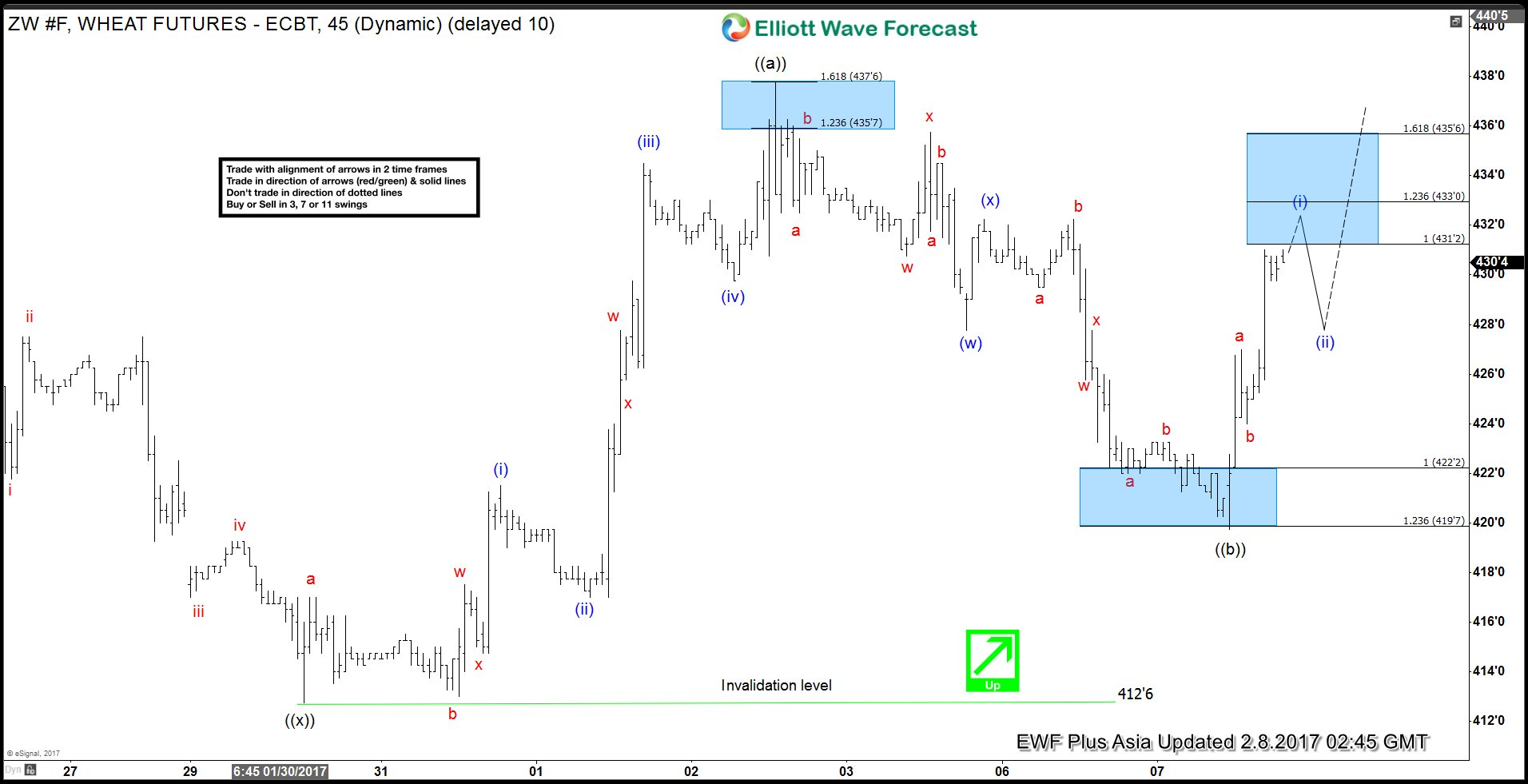 ZW F Elliott wave 2