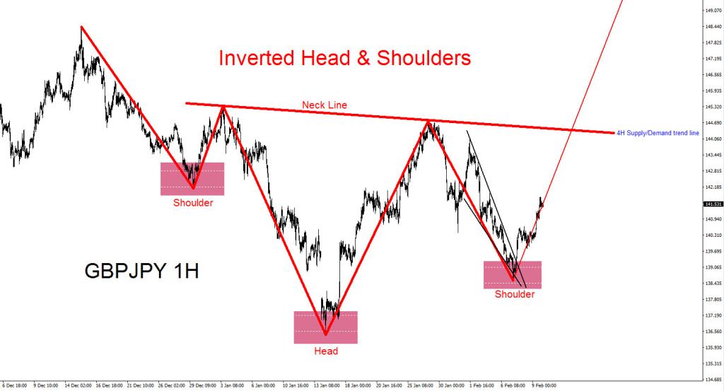 GBPJPY, pattern, bullish, elliottwave, elliott wave, head and shoulders, trend, technical analysis