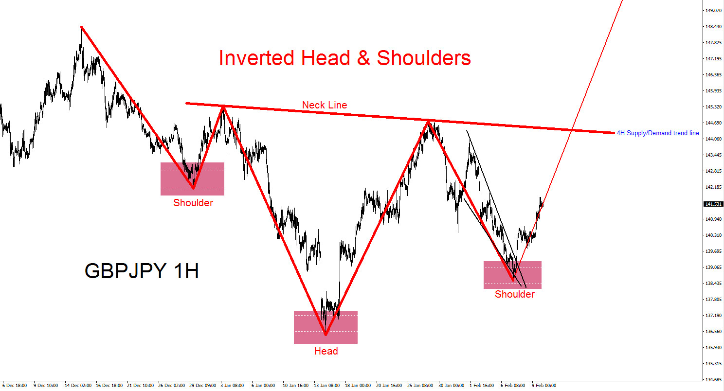 Head and shoulders trend советник forex bagira