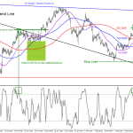 GBPJPY, elliottwave, elliott wave, price action, PA, technical anlysis, pattern, trend, bullish
