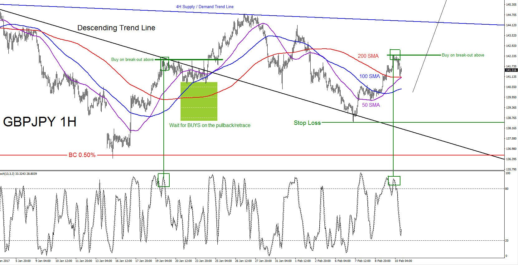 GBPJPY Bullish Trend Starting? Part 2