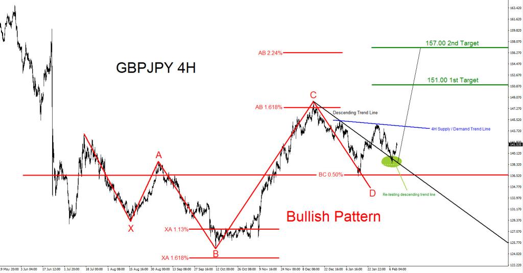 GBPJPY, Pattern, bullish, elliottwave, Elliott Wave, trend, technical analysis