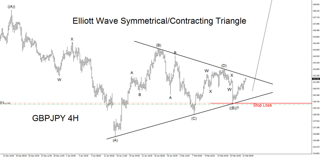 GBPJPY Elliott Wave Bullish Triangle Scenarios