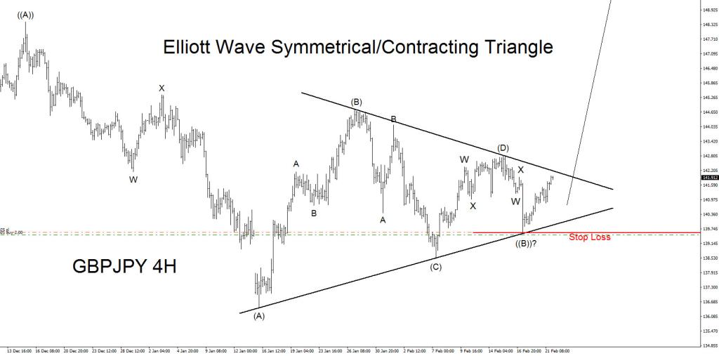 GBPJPY, elliottwave, Elliott Wave, bullish, triangle