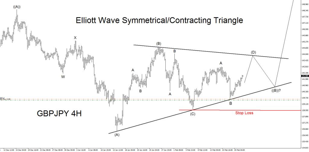 GBPJPY, Elliott Wave, elliottwave, bullish, triangle