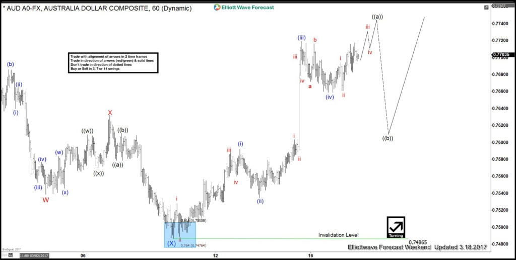 AUDUSD Elliott Wave View