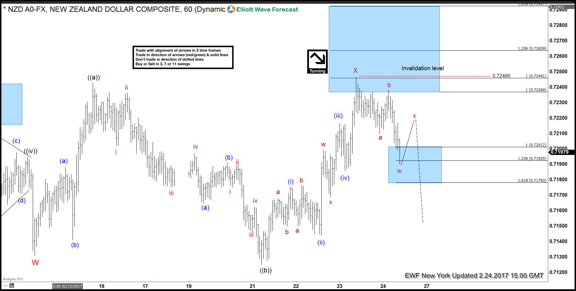NZDUSD 24 Feb 1 Hour Elliott Wave Analysis