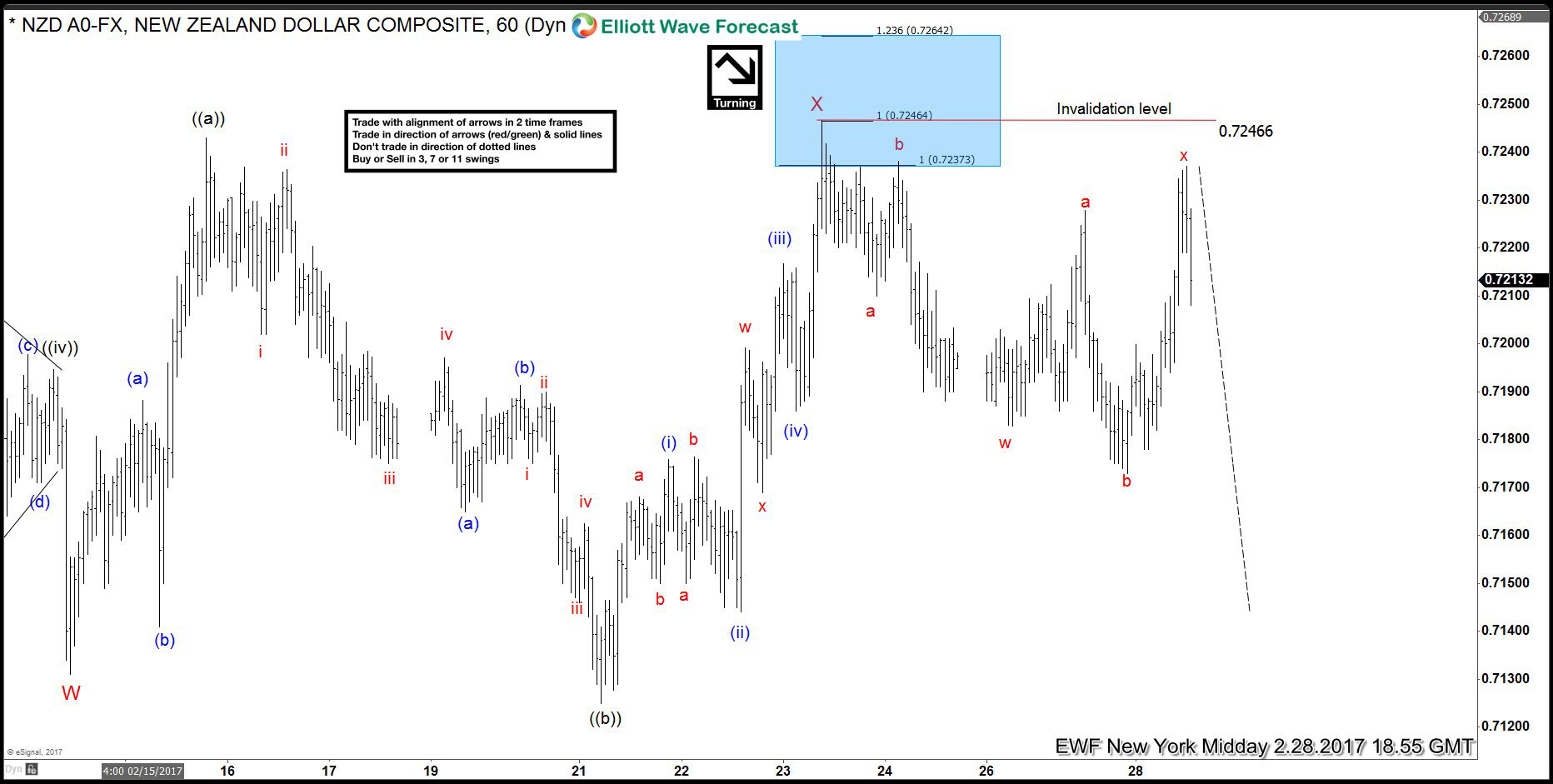 NZDUSD 28 Feb 1 Hour Elliott Wave Analysis