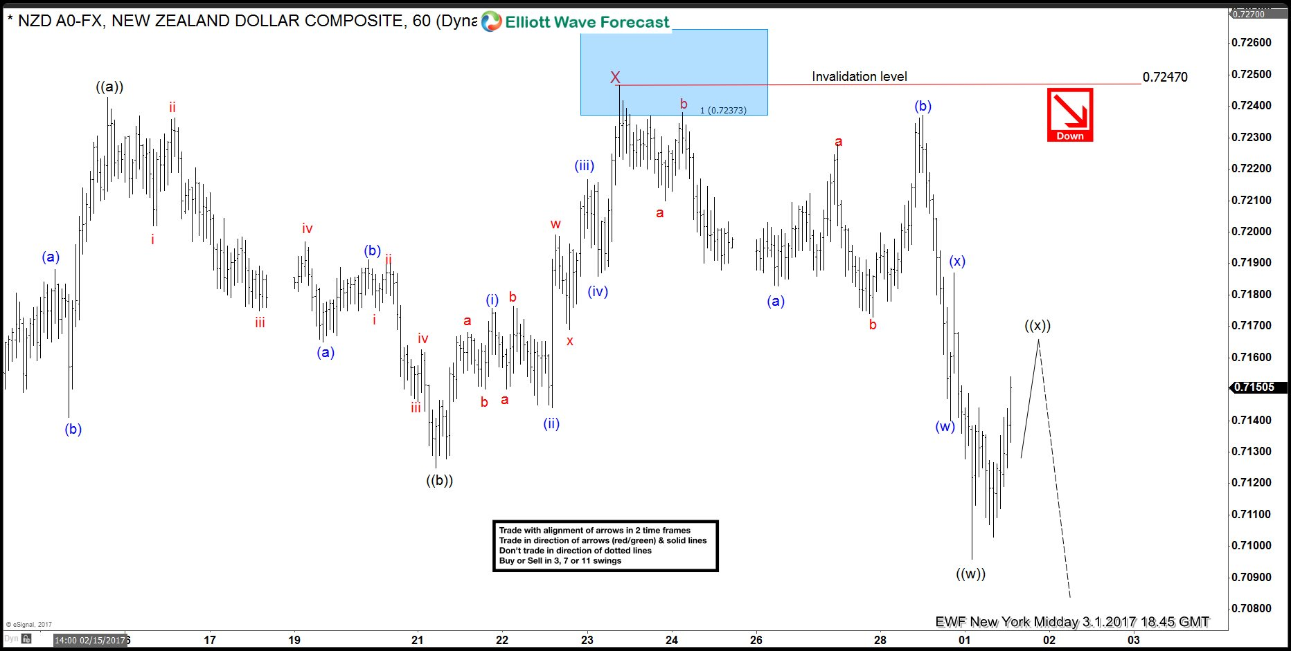 NZDUSD 1 March 1 Hour Elliott Wave Analysis