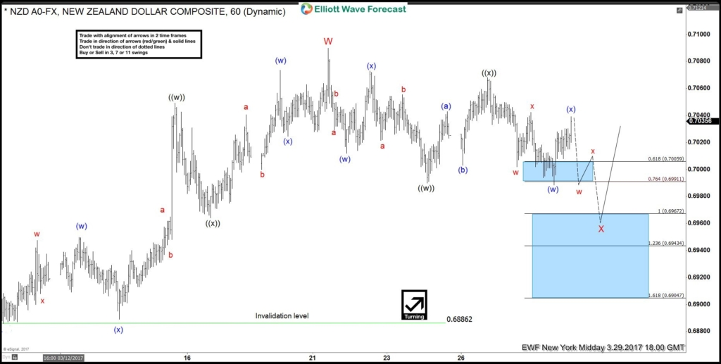 NZDUSD, elliottwave, Elliott Wave, technical analysis, forex, patterns