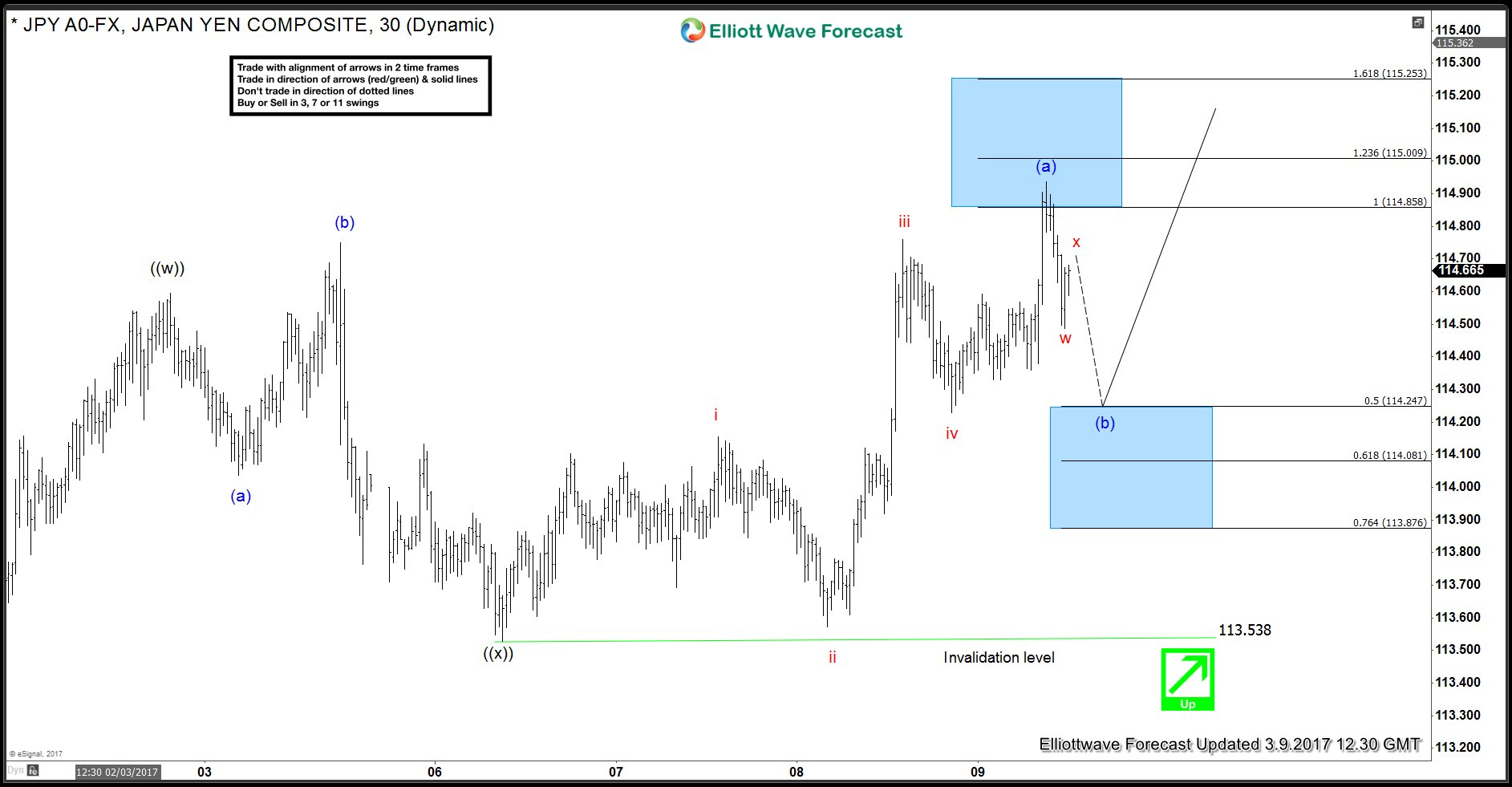 JPY (USDJPY) Intra-day Elliott wave chart 3.9.2017