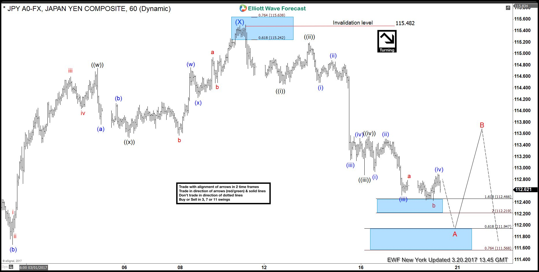 5th Wave Target Area in the $USDJPY move Lower from 3/10