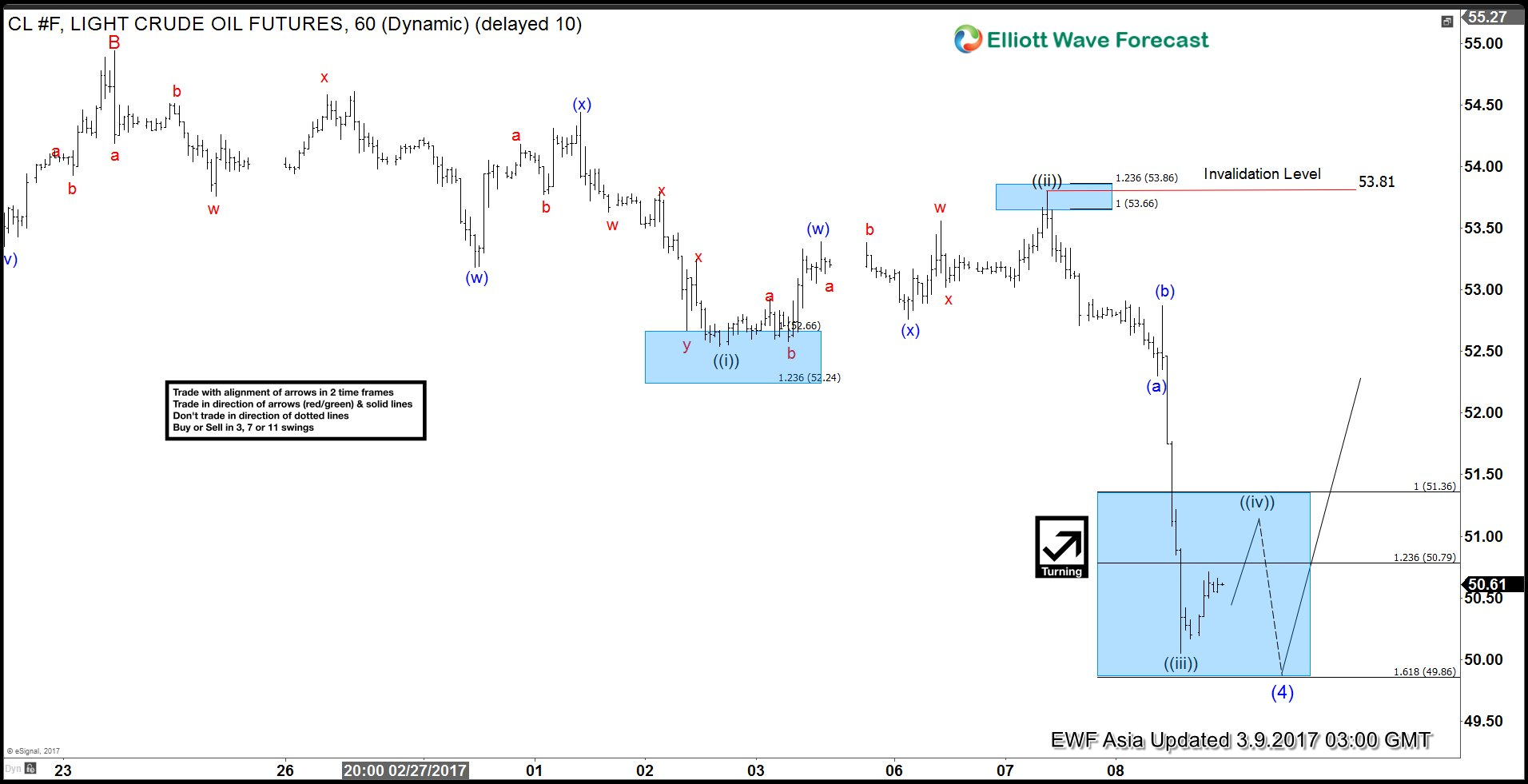 CL_F Elliott Wave View: Ending a Flat Correction
