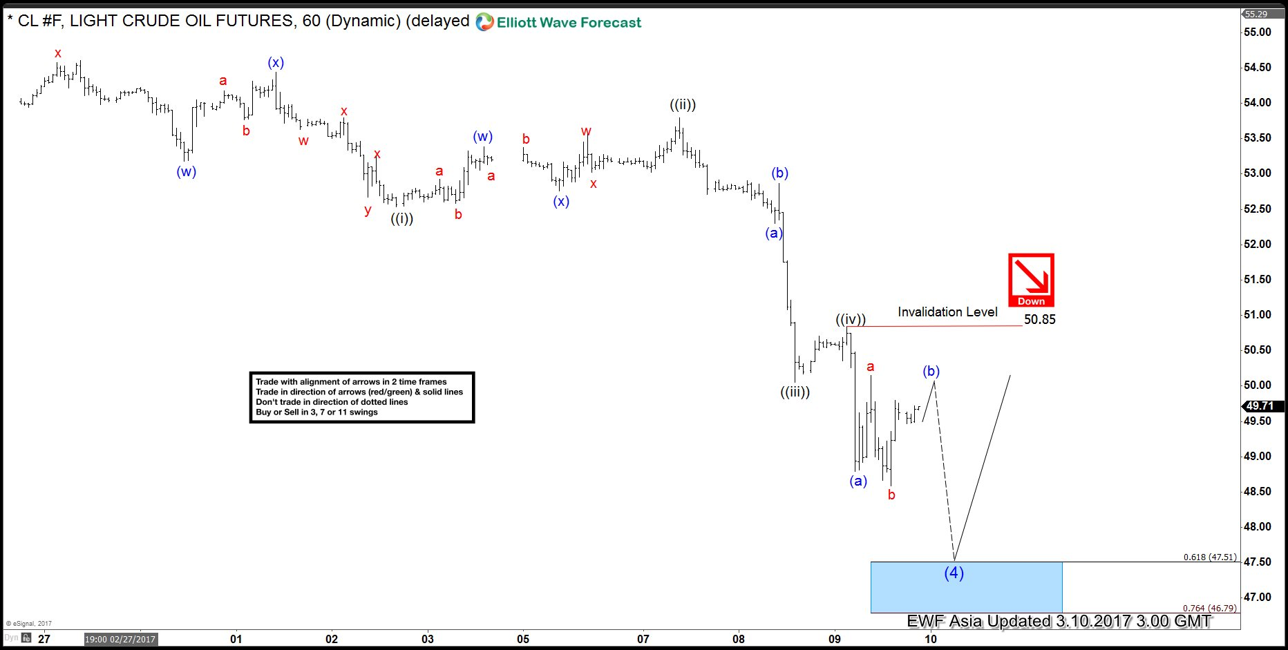 CL_F Elliott Wave View: Bounce expected soon