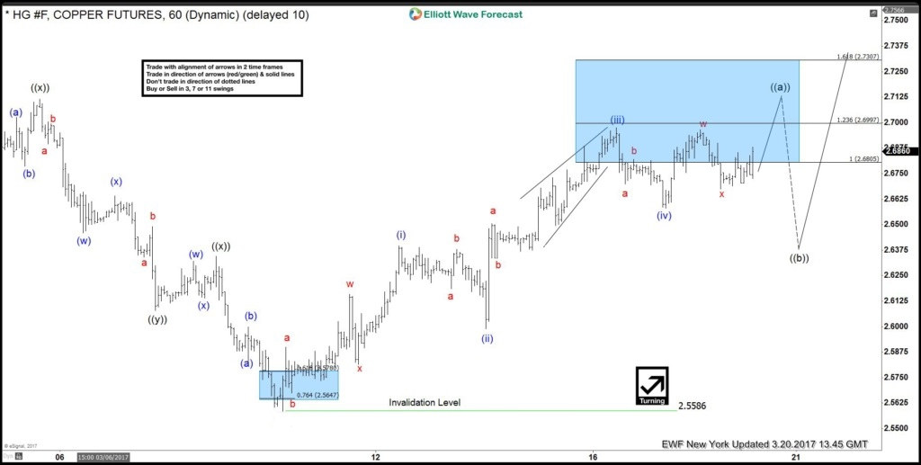 Copper Elliott wave view: 5 waves calling higher