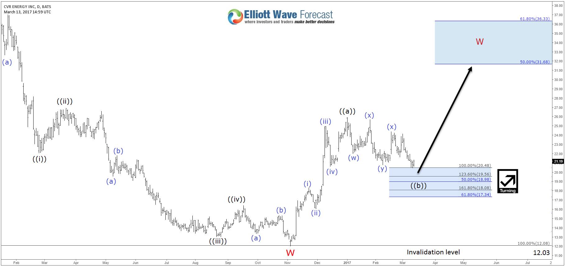 Energy Stocks Preparing For A Bounce Investing Com