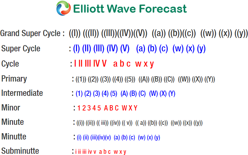 Elliott Wave Cycle for Crude Oil Intraday blog