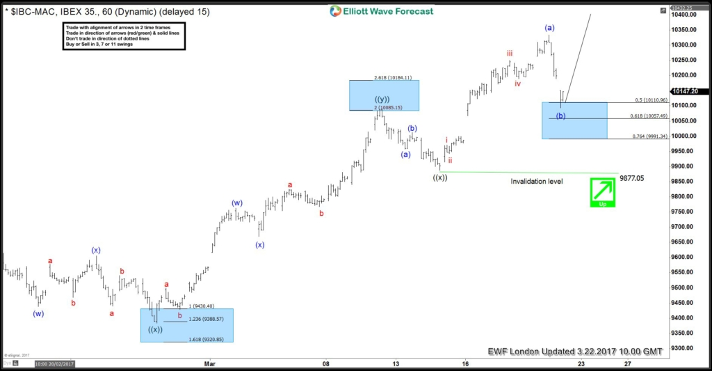 IBEX Elliott wave 5 waves calling more upside