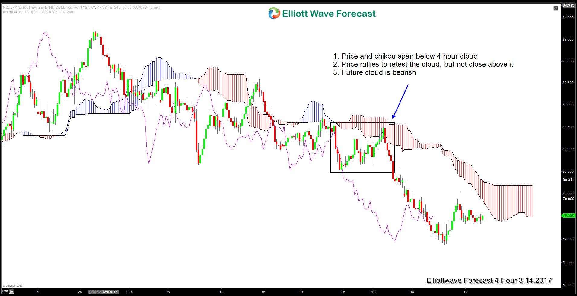 Using Ichimoku Indicator With Elliott Wave Seminar