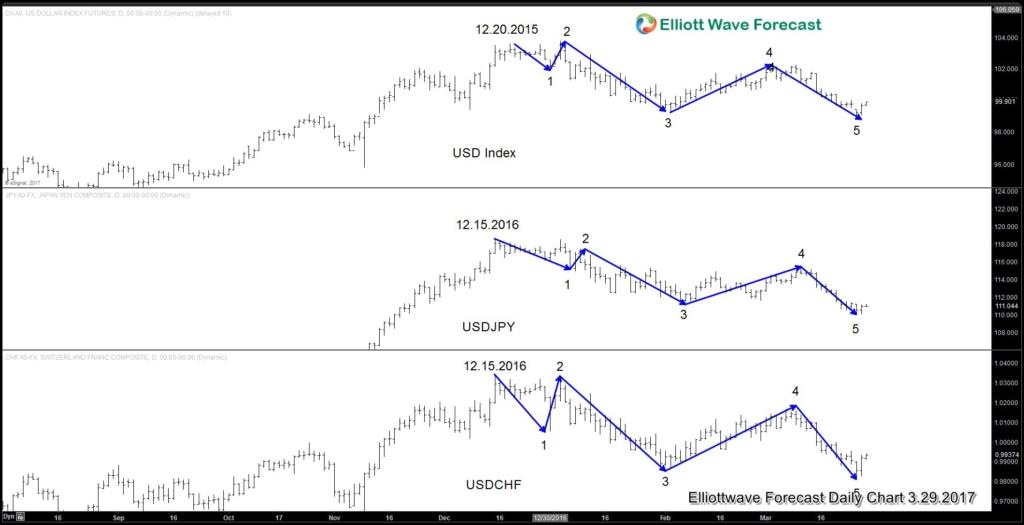 USD Outlay