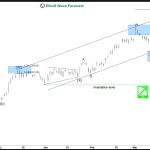 SPX Index Elliott Wave View: Buying the dips
