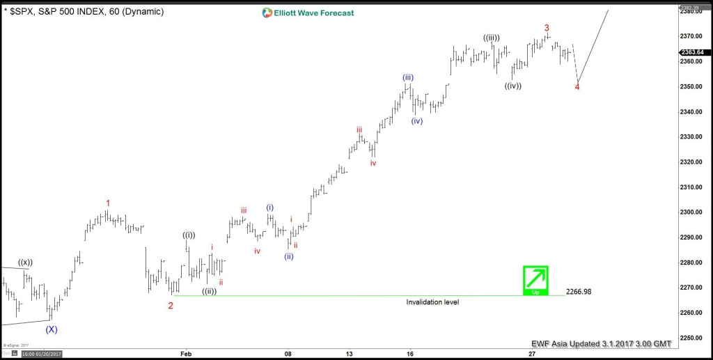 SPX Elliott wave view: Wave 4 started