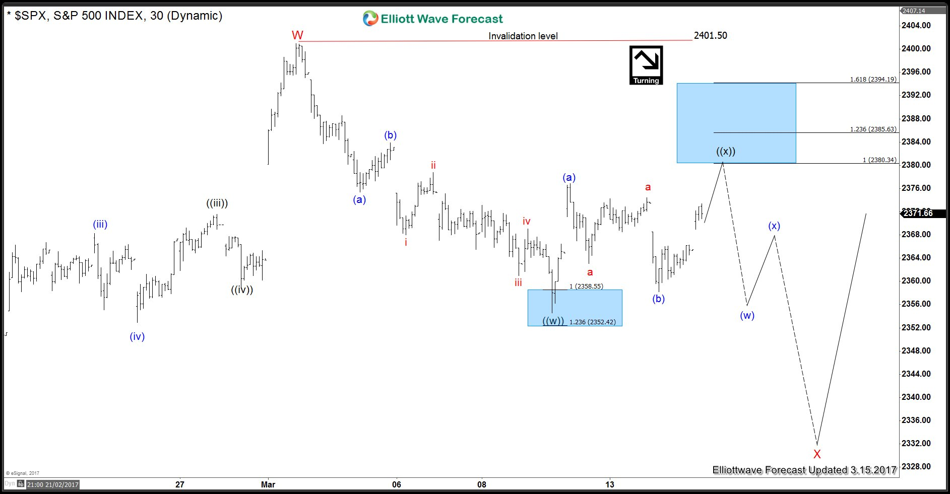 SPX Index 1 Hour Elliott Wave chart with FLAT ((x))