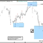 US Dollar Index: Elliott Wave Forecasting the Decline