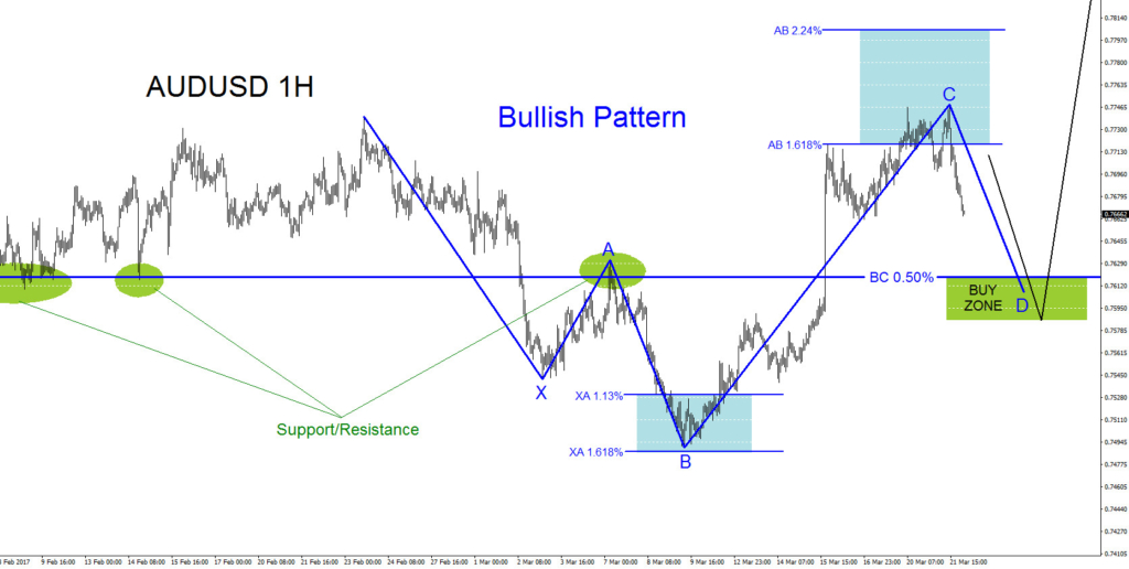 AUDUSD, elliottwave, Elliott Wave, Bullish, Pattern, Technical Analysis