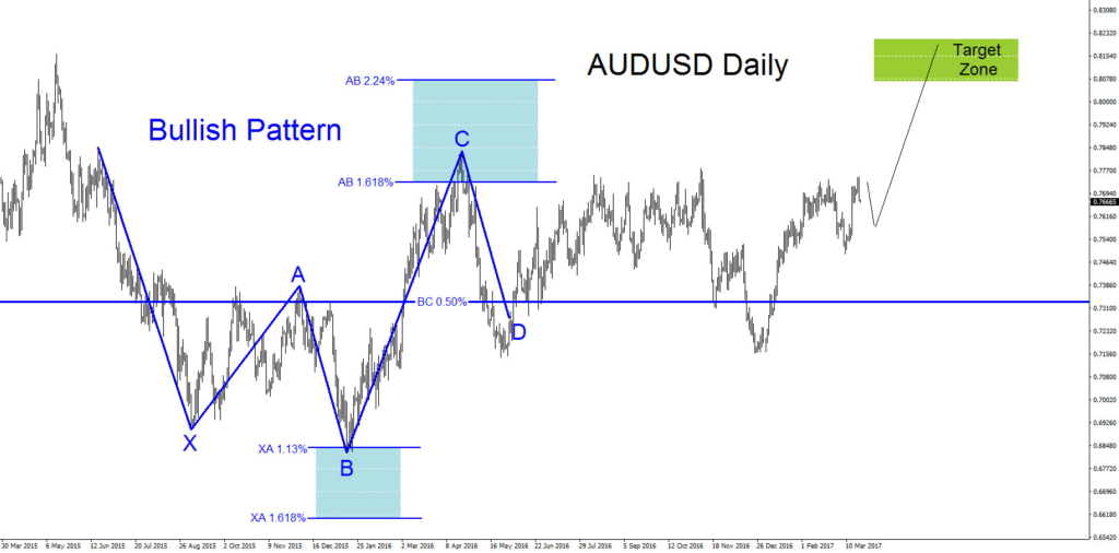 AUDUSD, Technical Analysis, elliottwave, Elliott Wave, Bullish, Pattern