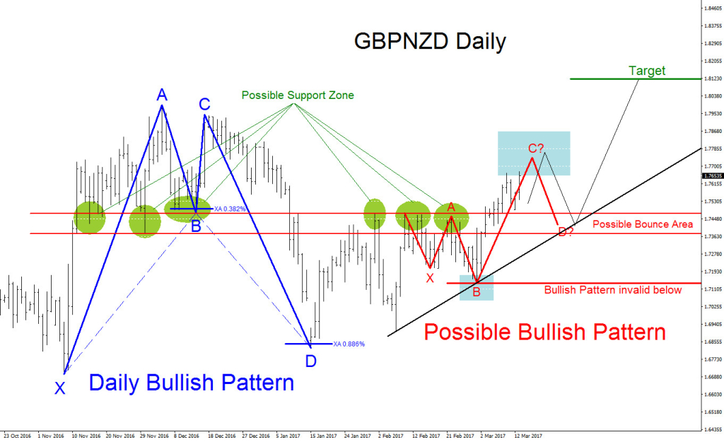 elliottwave, Elliott Wave, technical analysis, bullish pattern, GBPNZD