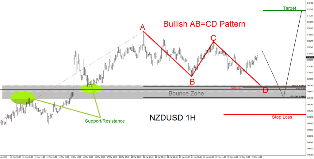 NZDUSD, tecnical analysis, elliottwave, elliott wave, patterns, forex
