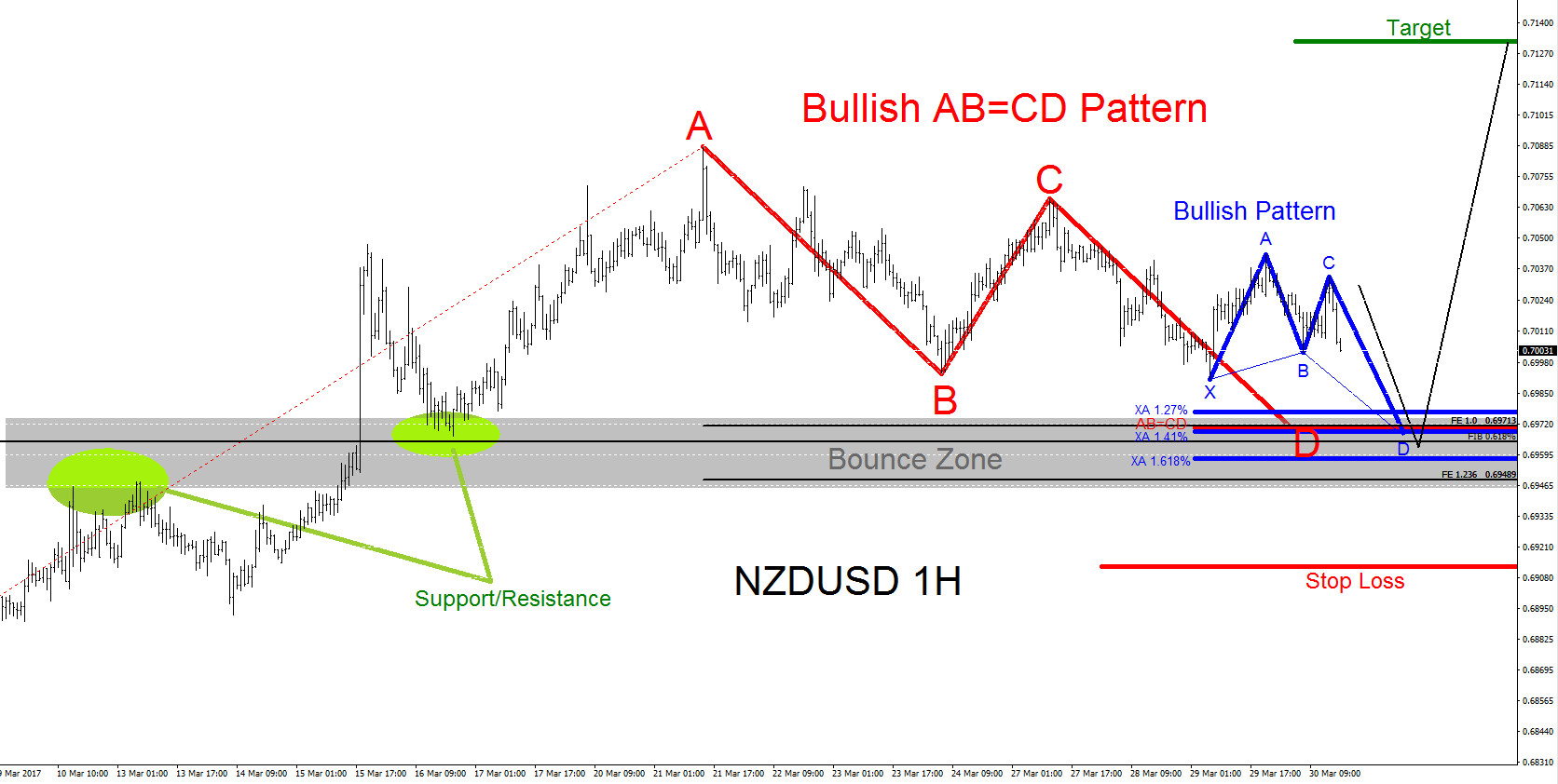 NZDUSD Technical Analysis 29 March 2017