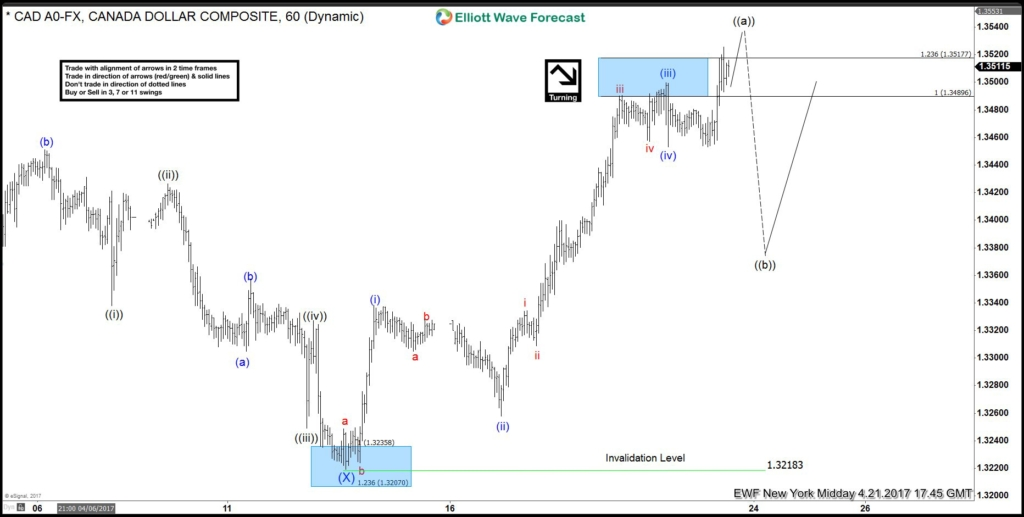 USDCAD Elliott Wave View: Ending 5 waves