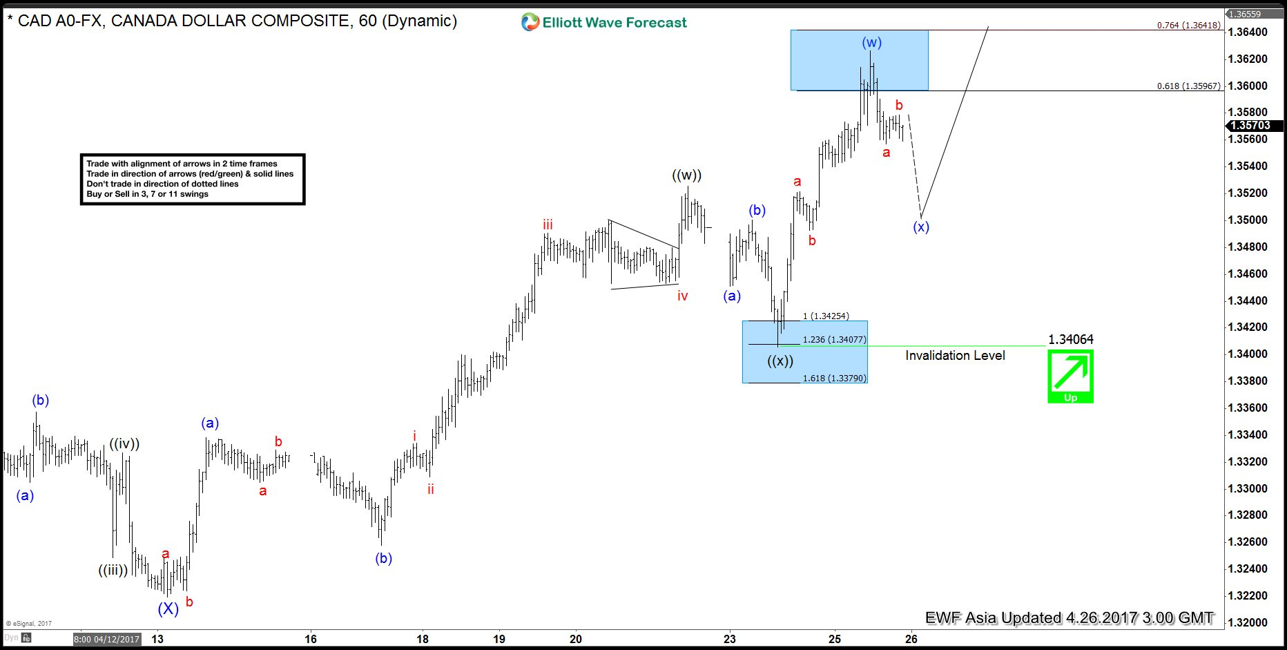 Daily elliott wave forex forecast