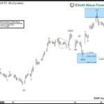USDCAD Elliott Wave View: Flat correction