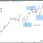 USDCAD Elliott Wave View: Extending Higher