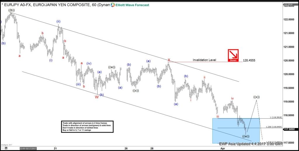 eurjpy 1 hour chart April 4