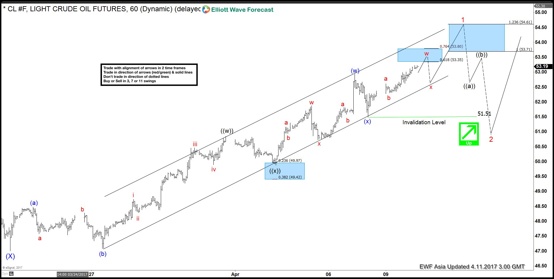 CL_F Elliott Wave View: Ending a cycle – Elliott Wave Forecast