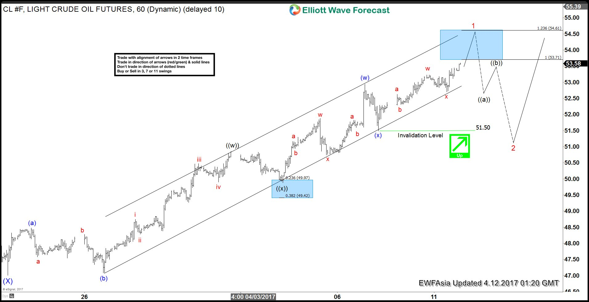 CL_F Elliott Wave View: Mature Cycle 04/12/17 – Elliott Wave Forecast