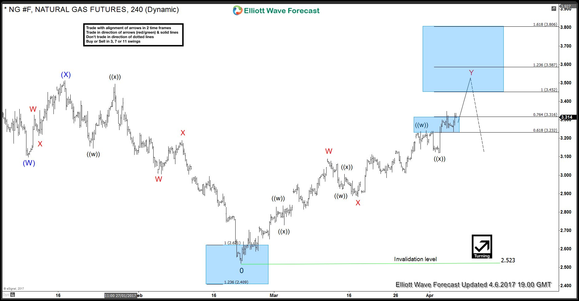 NG (Natural Gas) Elliott Wave Analysis 4.6.2017