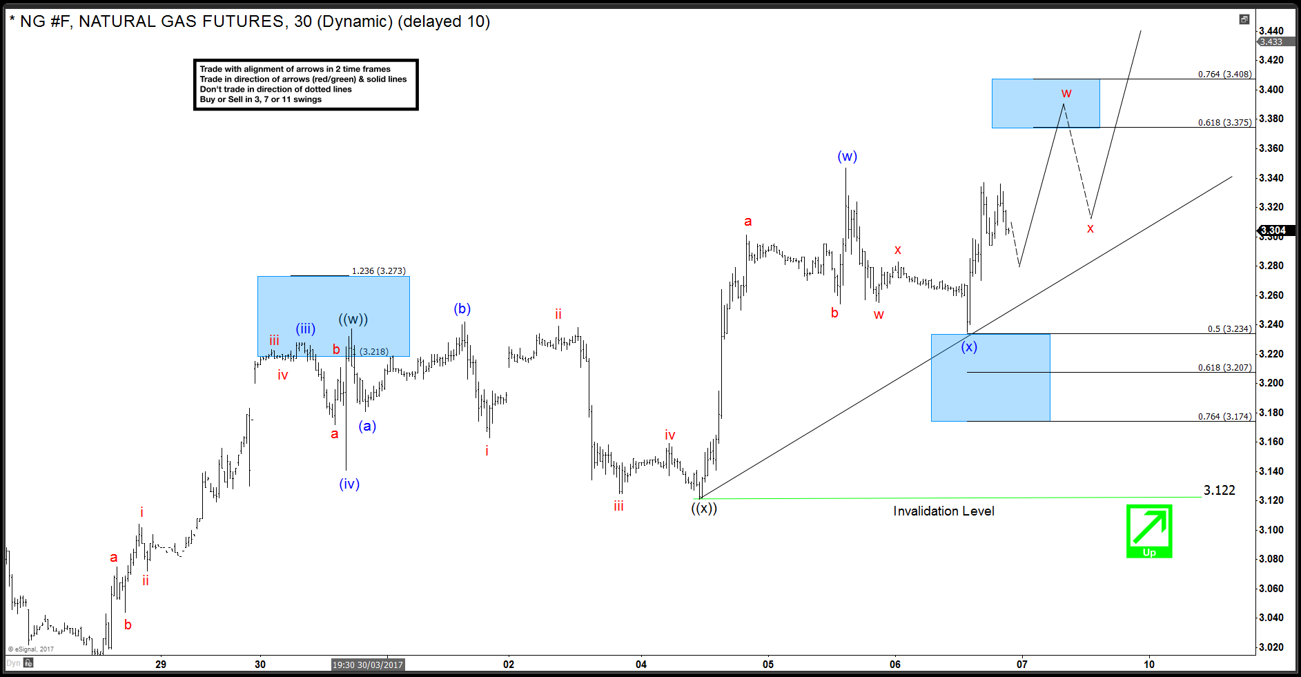 NG (Natural Gas) Short-term Elliott Wave Analysis