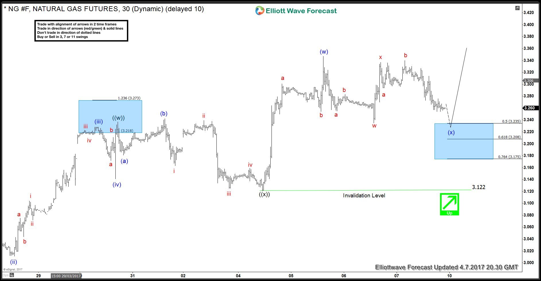 NG #F Short-term Elliott wave analysis 4.7.2017
