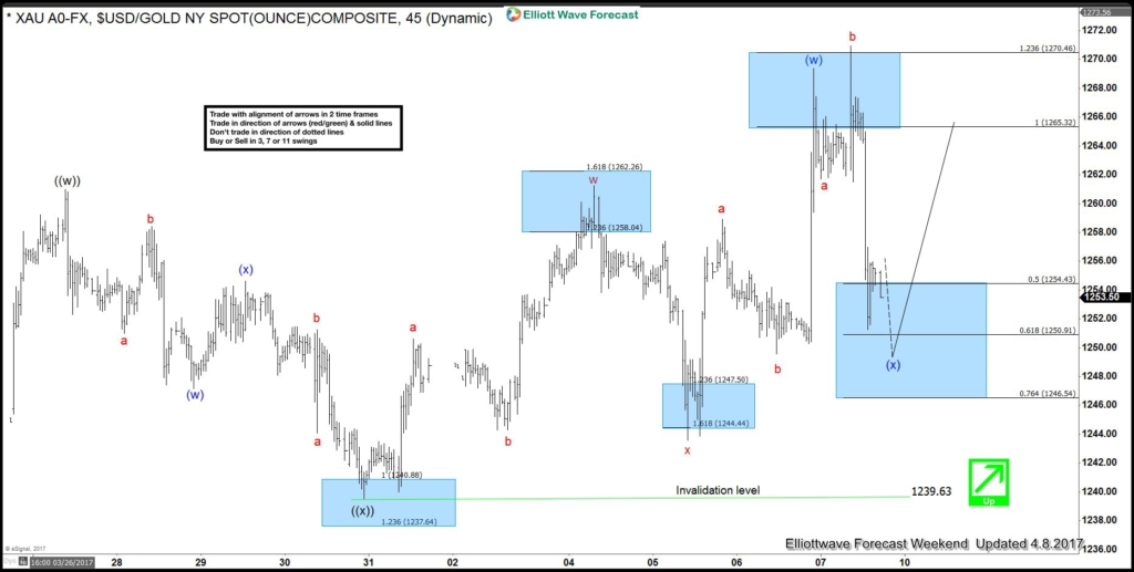 Gold rallied after ending Elliott wave flat correction