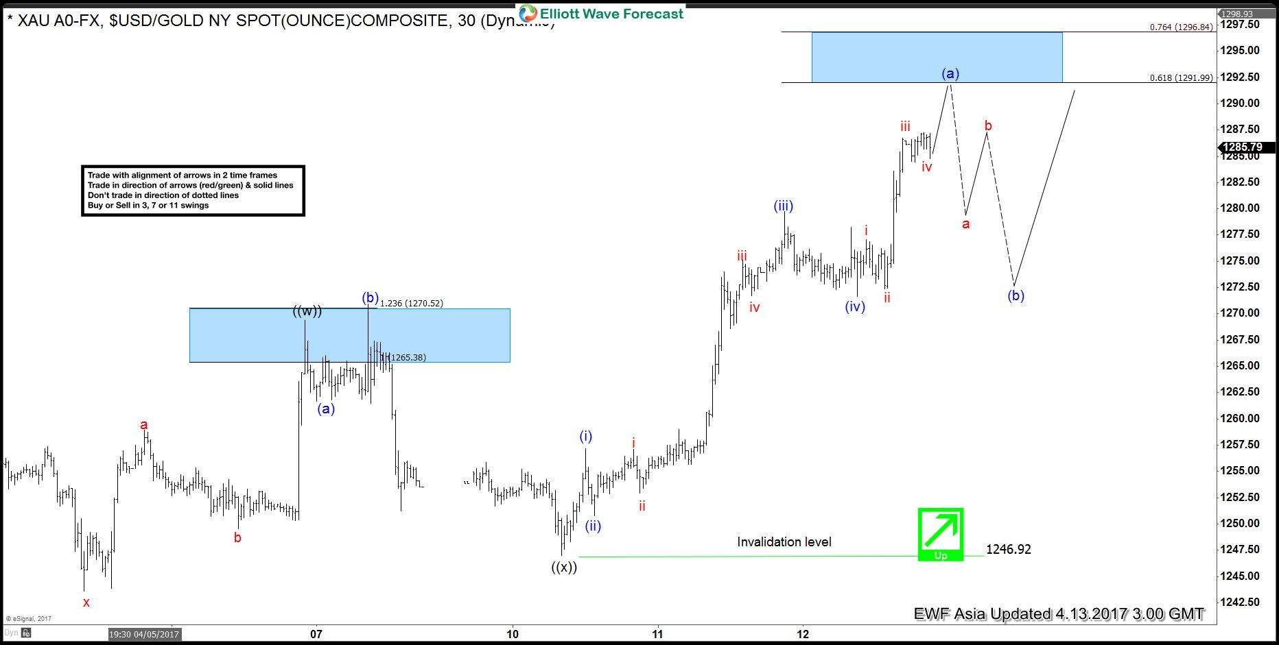 Gold Elliott Wave View : Ending Impulse