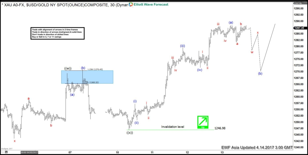 Gold Elliott Wave View: Starting a pullback