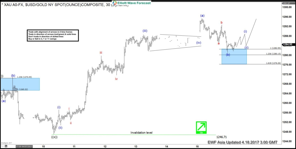 Gold Elliott Wave View: Pullback completed