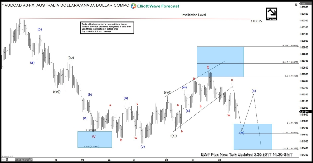 AUDCAD Elliott wave calling the decline